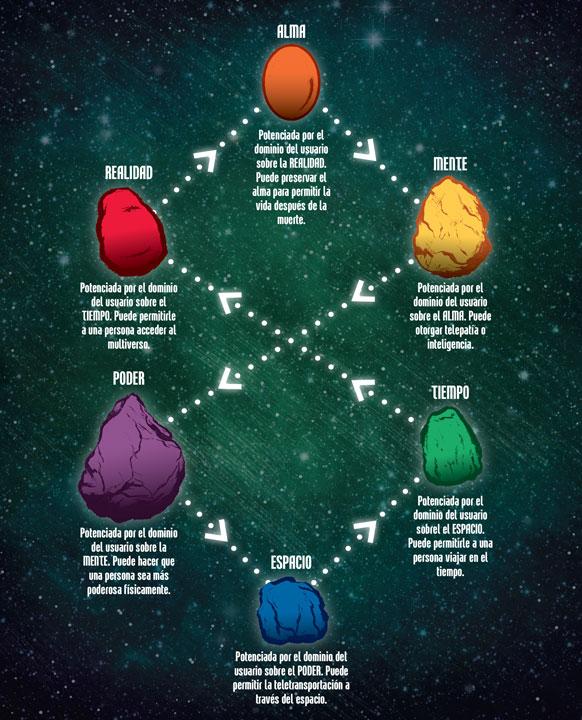 ¿Cómo se impulsan entre sí las Gemas del Infinito ?