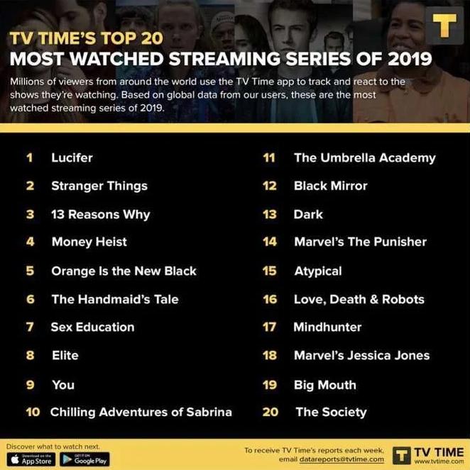 Lucifer es la serie más vista en el 2019